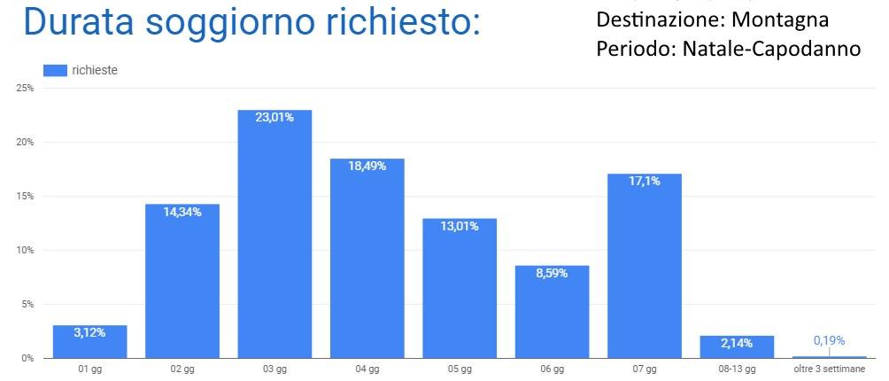 Durata Soggiorno richieste Italy Family Hotels: Montagna